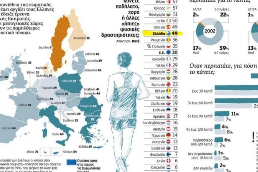 Το μήνυμα της άθλησης δεν έχει βρει ανταπόκριση στην Ελλάδα
